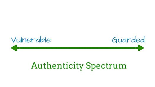authenticity spectrum