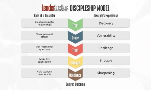 LeaderTreks Discipleship: The Solution (Part 2)