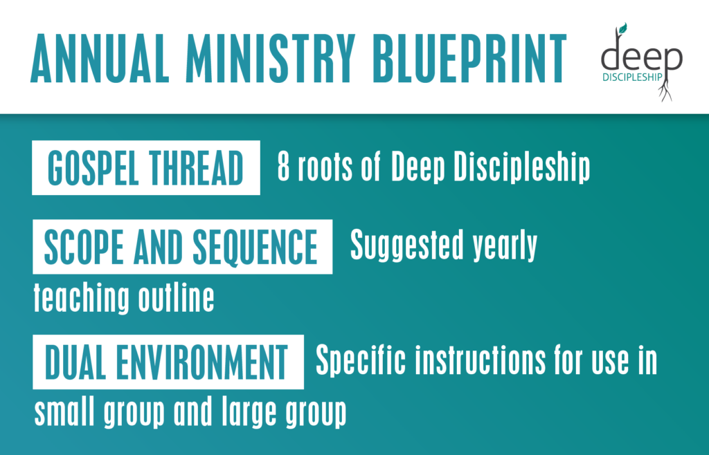 annual ministry blueprint in youth ministry curriculum